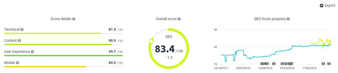 SEO Overview 31 January 2020 Chart