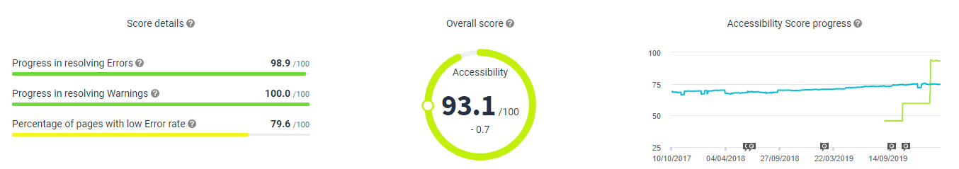 Accessibility Overview 28 February 2020