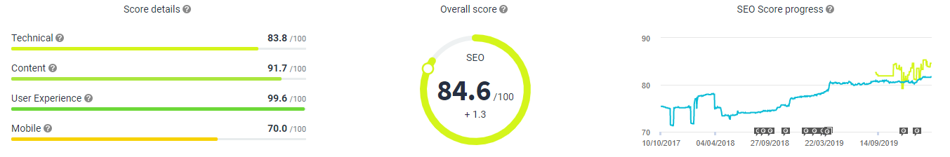 SEO Overview 28 February 2020